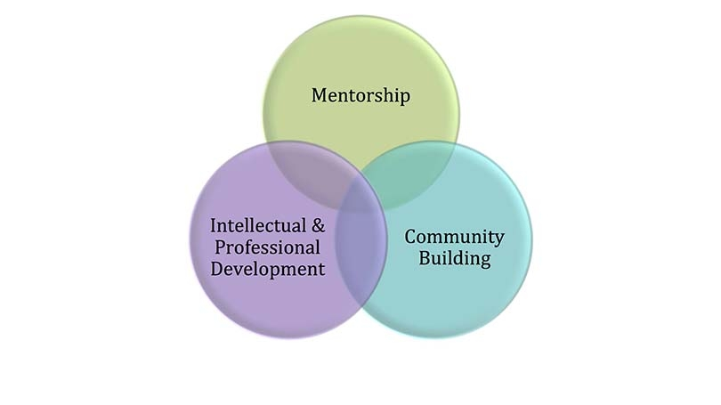 A diagram that shows the three interconnected and overlapping components of the E.E. Just Prorgram, mentorship, intellectual & professional development and community building.