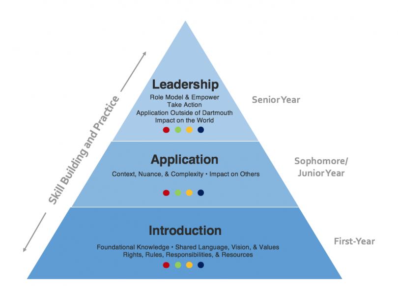 SVPP Developmental Framework