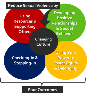 Four outcomes to change culture and reduce sexual violence: Using resources & supporting others, developing positive relationships & sexual behavior, using your power to foster equity & belonging, and checking-in & stepping-in